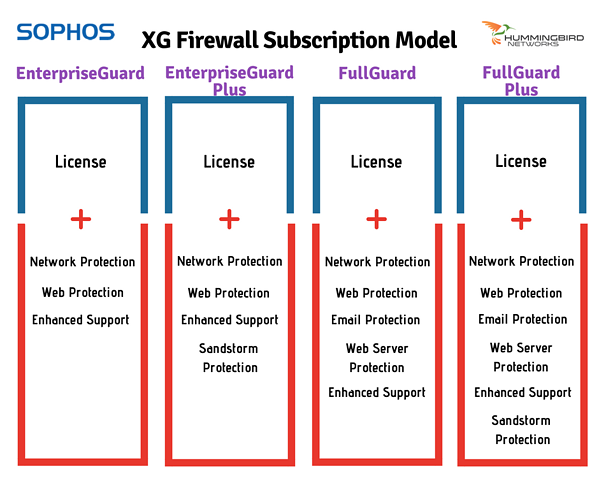 XG Subscription Model