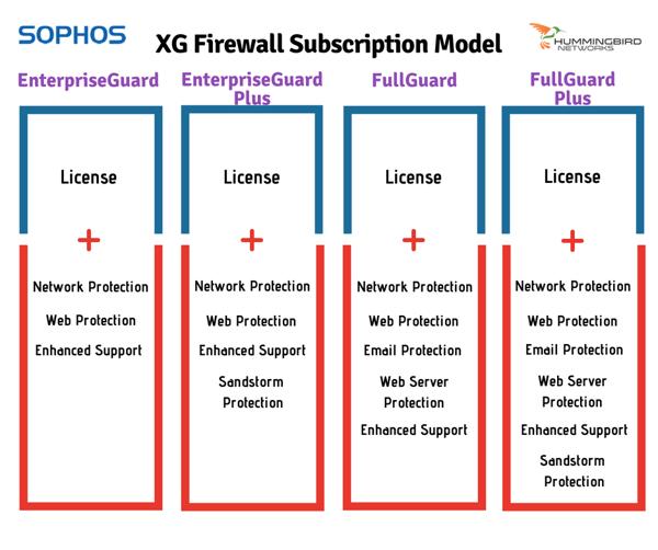 XG Subscription Model