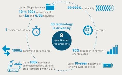 5g technology map