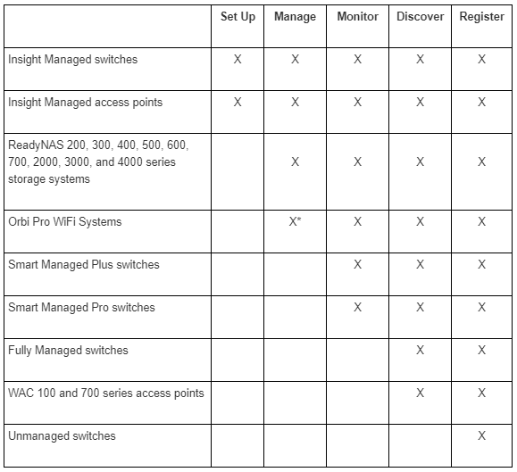 Netgear Insight Device Compatibility Chart