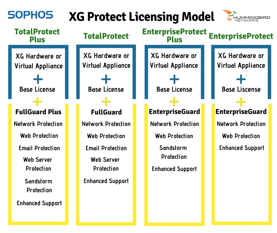 Sophos XG Firewall Licensing Model