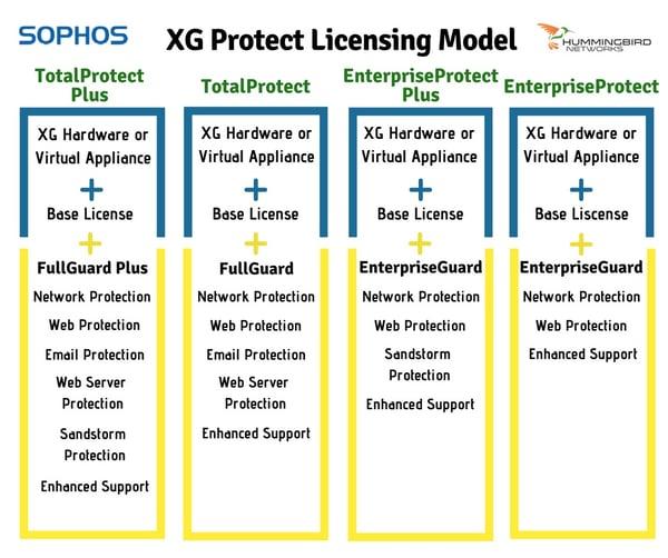 Understanding the Basics of Sophos' XG Licensing Model