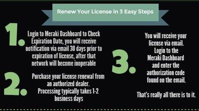 meraki licensing