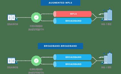 mpls-broadband